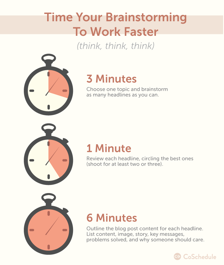 How to Plan Blog Posts to Write Faster