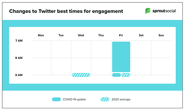 Best times to post on Twitter during Covid