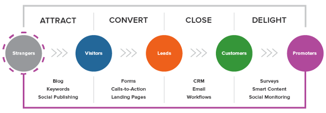 hubspot's customer journey