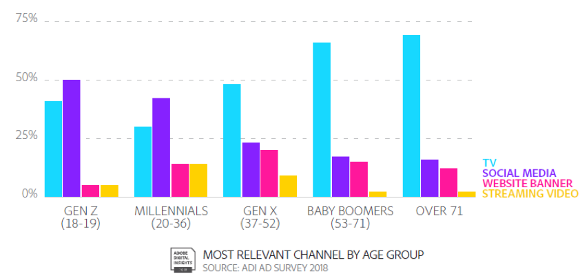 most relevant advertising channels by age group