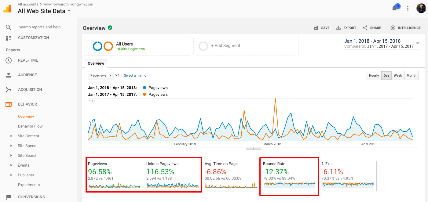 google analytics page views and bounce rate