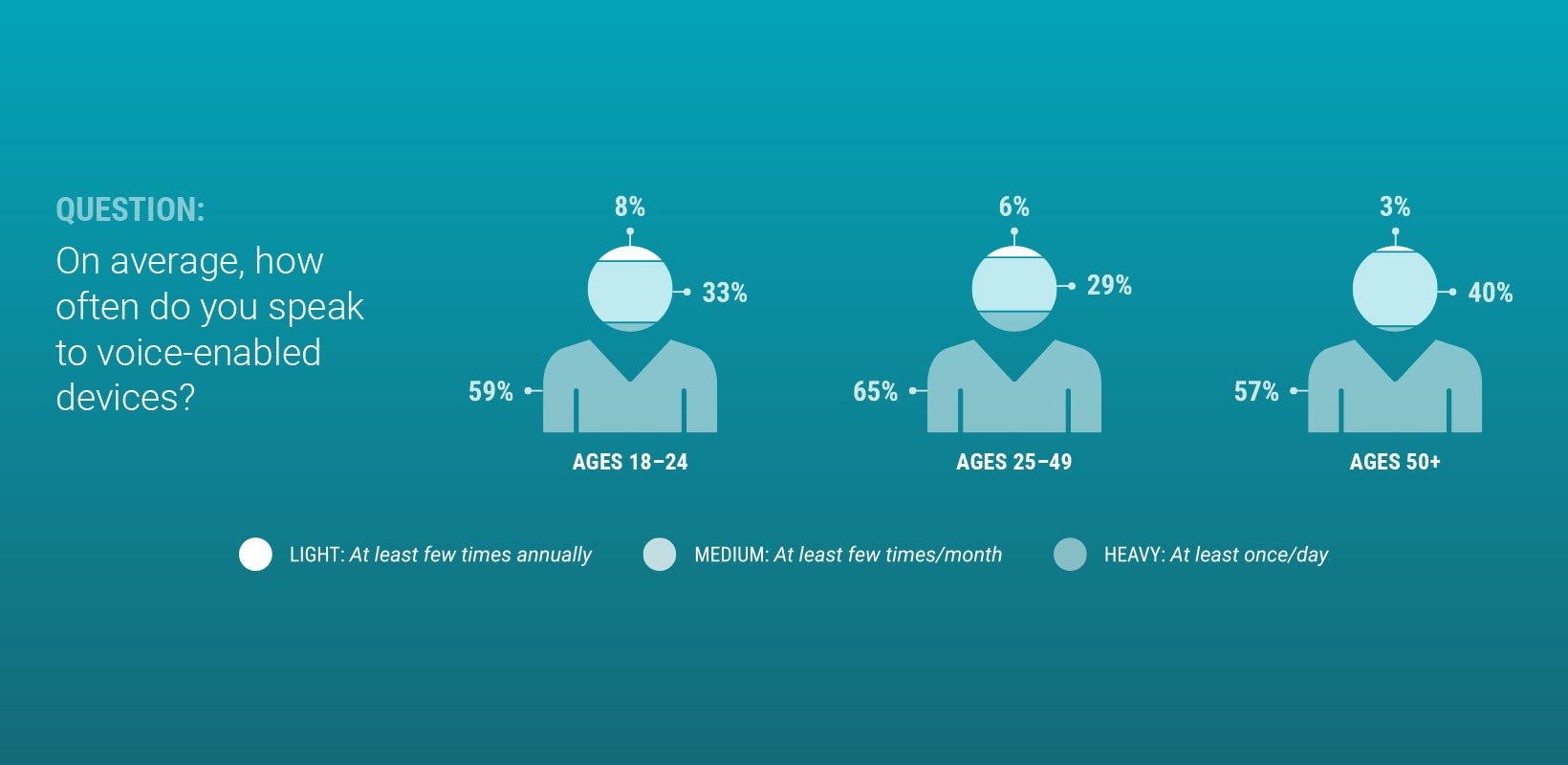 Voice search use by age Infographic