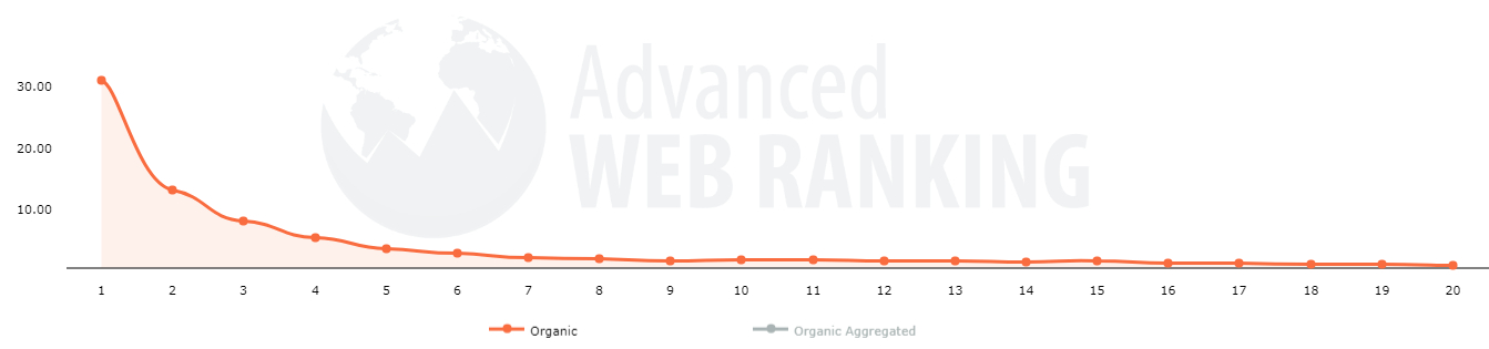 Advanced Web Ranking Organic Search Stats
