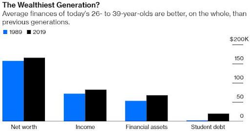 The Wealthiest Generation Millennials data