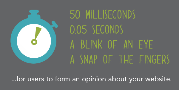 50 Milliseconds...for users to form an opinion about your website