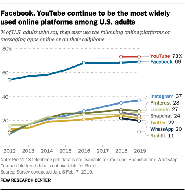 Percentage of Youtube Users in the US